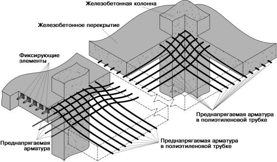 Преднапряженный бетон готовая бетонная смесь в мешках леруа
